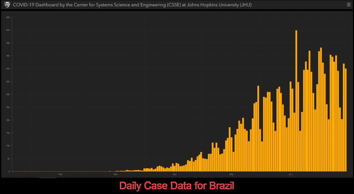 Daily case data for Brazil