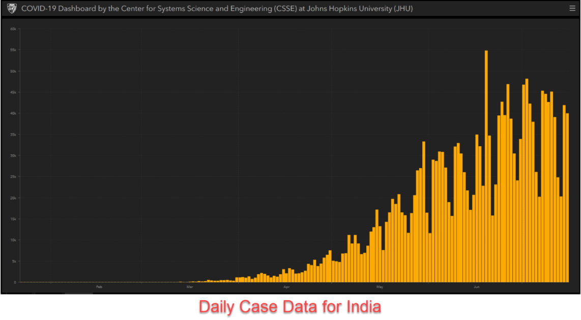 Daily case data for India