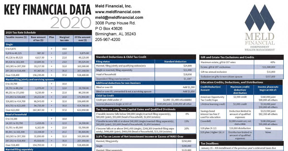 Key Financial Data for 2020 by Meld Fiancial - This image is a screenclip of the top of the 1st page of the pdf file
