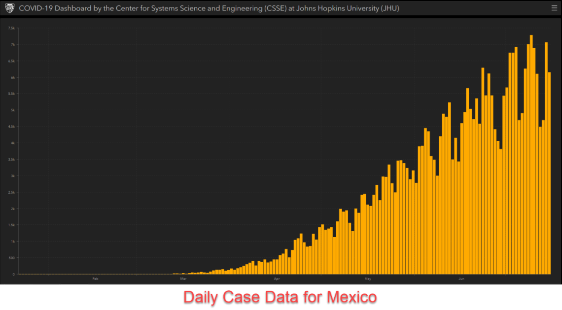Daily case data for Mexico