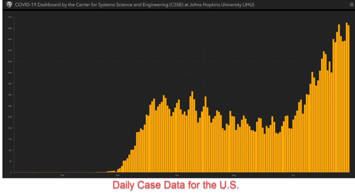 Daily case data for the U.S.